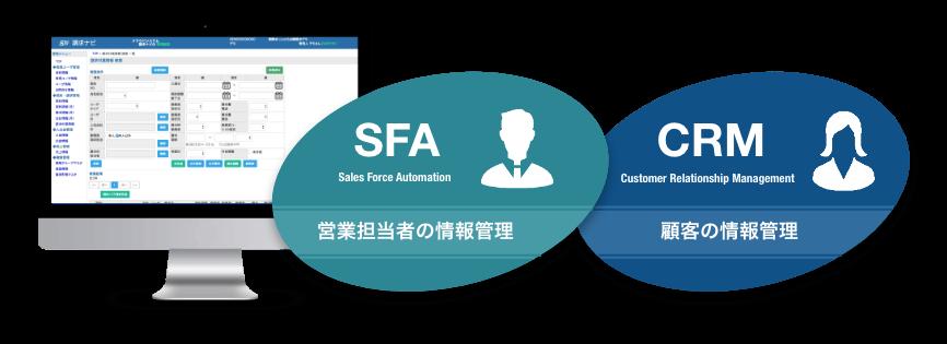 SFAとCRM